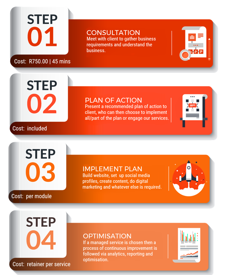 WAY OF WORK 4 STEPS - consultation-plan-implement-optimise